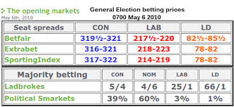 GE2015 2010 betting