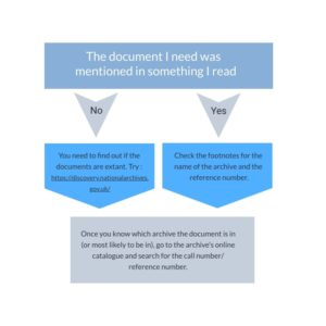 Flowchart explaining how to find a document reference. You need to find out if the documents still exist. If the document was mentioned in something you read, the reference should contain the name of the archive and the reference number. Then you can go to the online archive catalogue to search for the call number.