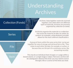"""Archives are organised in a particular way: Archives keep together materials in """"collections"""", which provide the main organisational system. Archivists then organise the materials into series (by material, date, author, content) in the most coherent way. Groups of items within series are put together into files for ease of storage and retrieval for researchers. An item may be an individual sheet of paper, a page within a bound volume, a single image or object. Not all archives will be catalogued in detail at this level, and you may need to search through a file or a series to find what you need."""