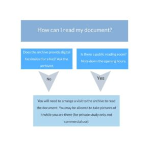 Many documents can be read in digital form online. Other documents will be read in a public reading room. You will need to arrange a visit to the archives to read the document. You may be allowed to take pictures as long as they are for private study, not commercial use.